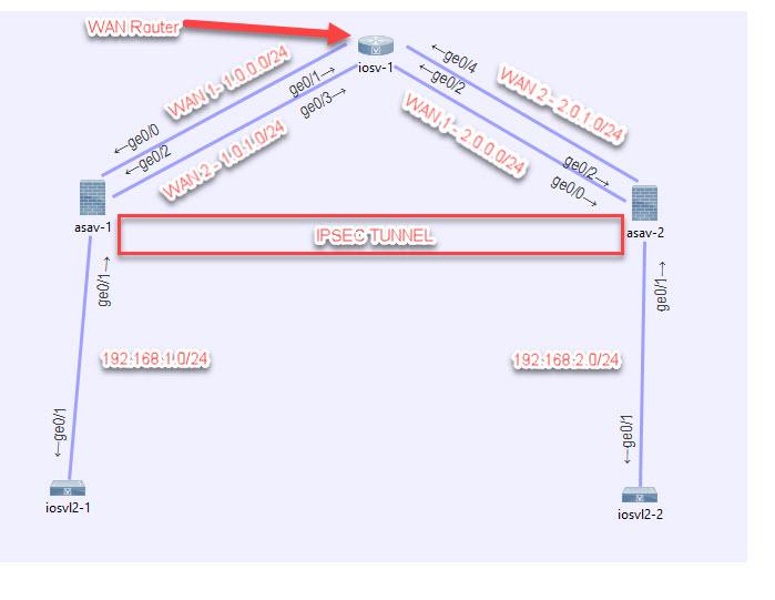 Cisco ASA Site to Site VPN Failover How-To - Techstat