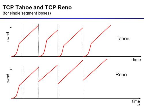 1 1 e Explain TCP Operations - Techstat
