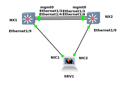 Cisco Nexus (NX-OSv 9000) LACP + VPC BUG FIX - Techstat
